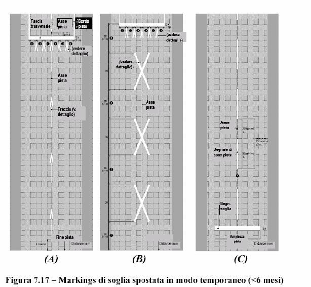 Dispositivi di segnalazione: segnaletica orizzontale e verticale