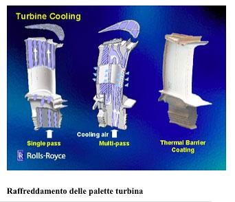 Raffreddamento delle palette turbina