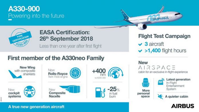 A330 900 Certification infographic