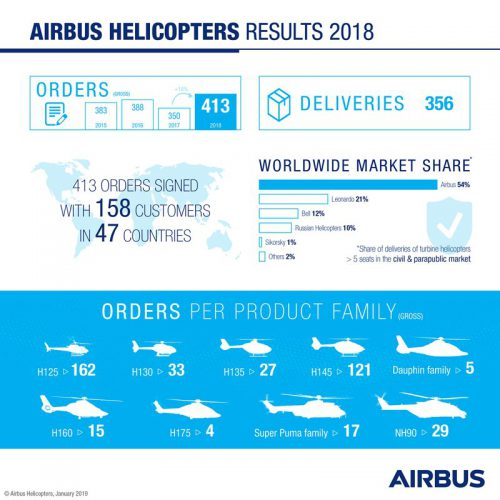 Airbus Helicopters 2018 Results