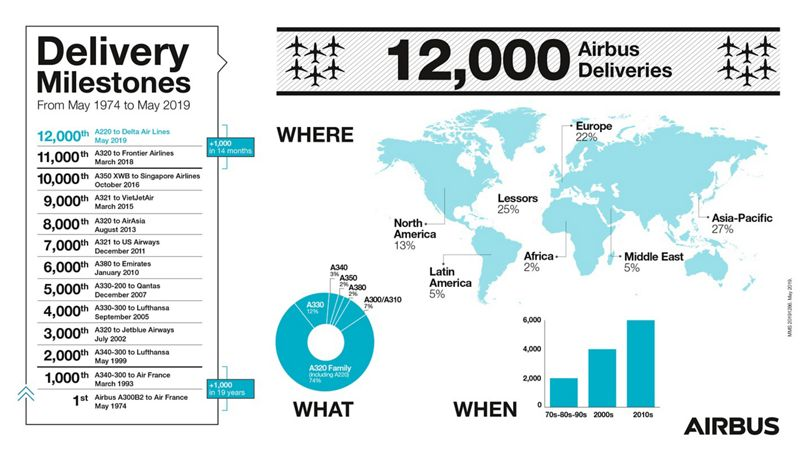 Info 12000 Airbus
