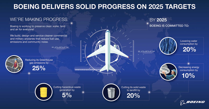 2019 Global Environment Boeing