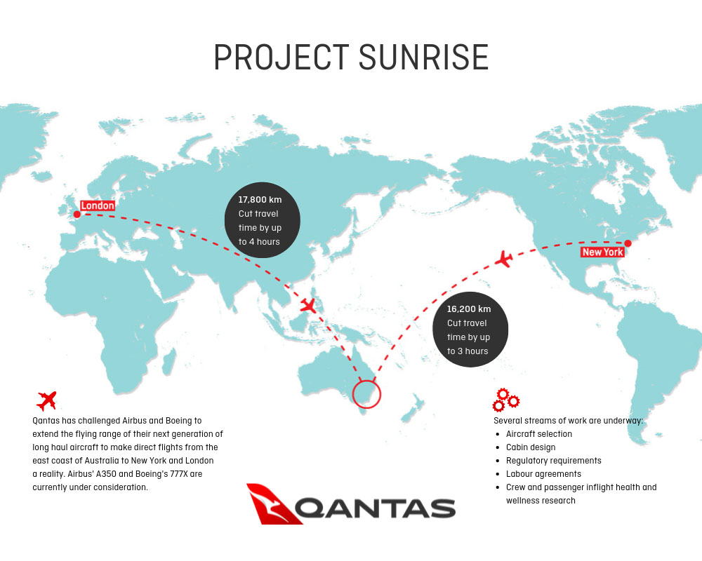 Qantas Project Sunrise