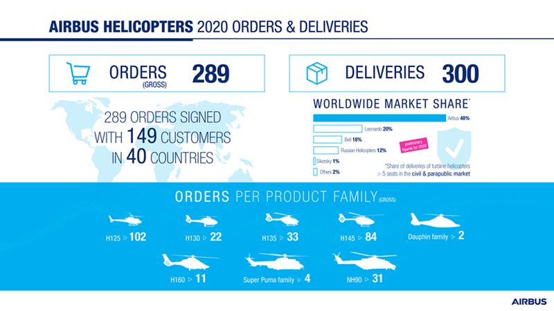 Infographic Airbus Helicopters 2020 results